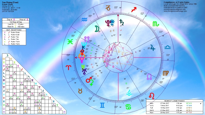 Sunrise Horoscope March 24 2017
