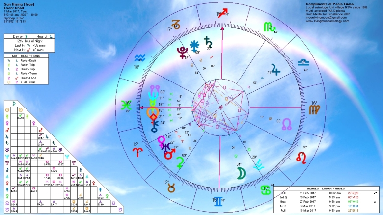 Sunrise Horoscope March 7 2017