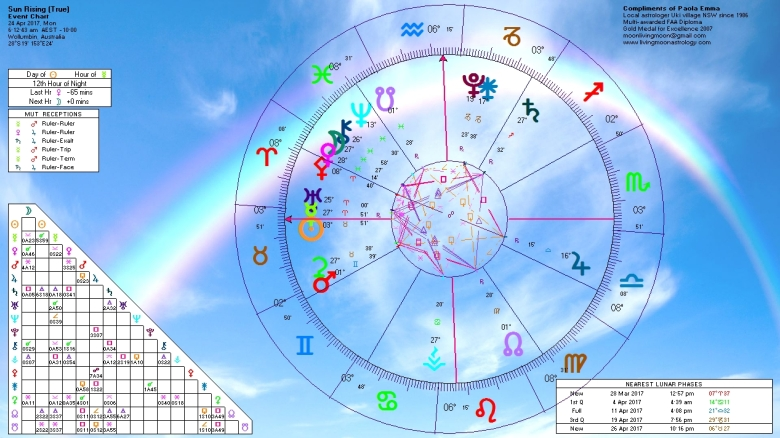 Sunrise Horoscope April 24 2017