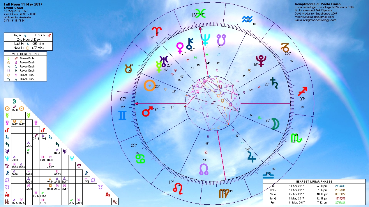 astrology 11 Free astrology and horoscopes from astrodienst get your free horoscope - and much more astrodienst provides the world's best astrology site for free horoscopes, professional astrological.