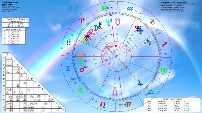 Sunrise Horoscope May 22 2