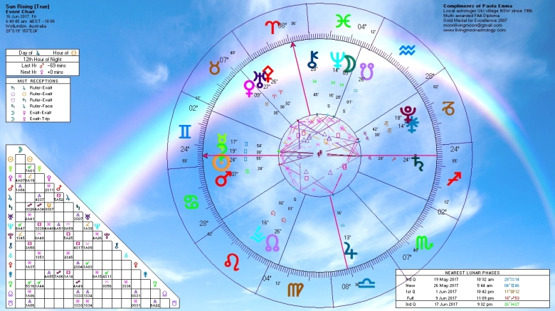 Sunrise Horoscope June 16 2017