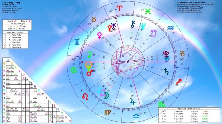 Sunrise Horoscope June 28 2017