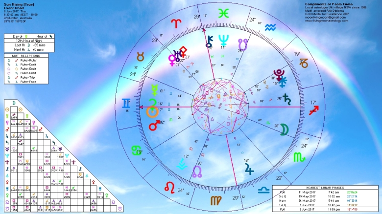 Sunrise Horoscope June 8 2017