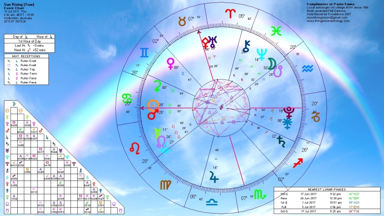Sunrise Horoscope July 13 2017