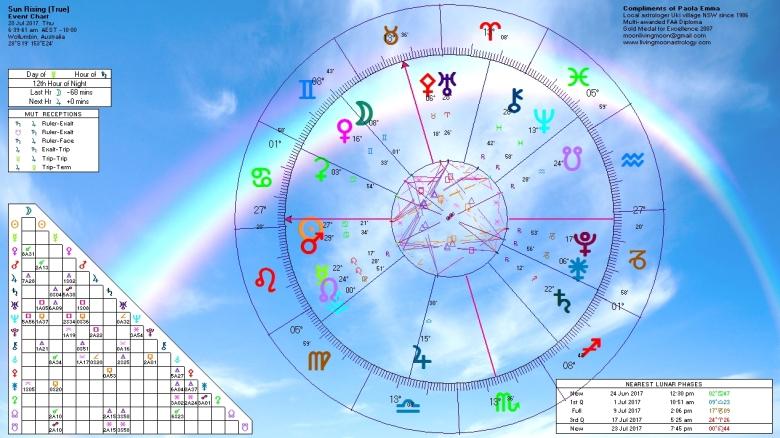 Sunrise Horoscope July 20 2017