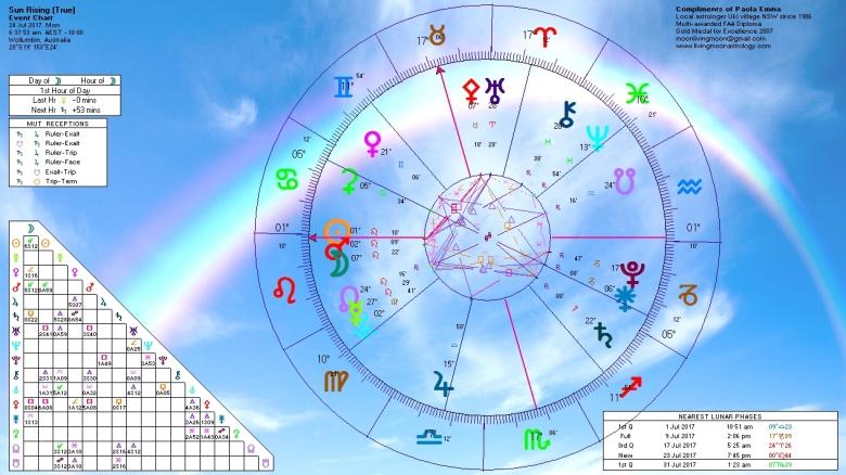 Sunrise Horoscope July 24 2017