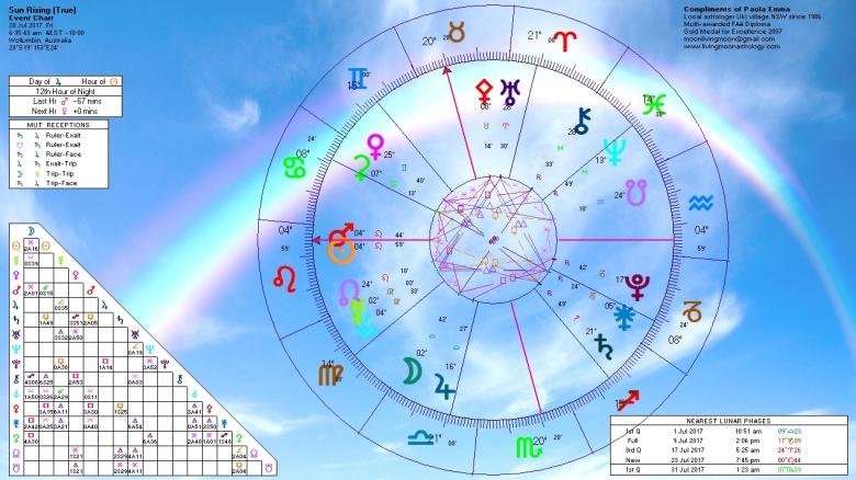 Sunrise Horoscope July 28 2017
