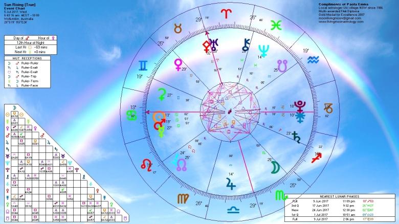 Sunrise Horoscope July 5 2017