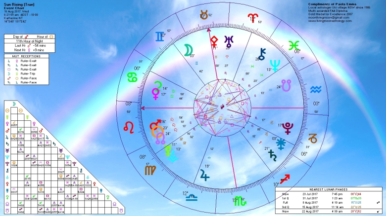 Sunrise Horoscope August 16 2017
