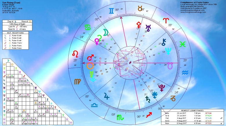 Sunrise Horoscope August 18 2017