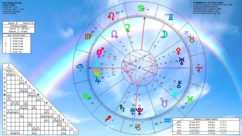 Sunrise Horoscope October 10 2017