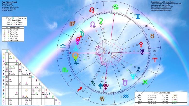 Sunrise Horoscope October 17 2017
