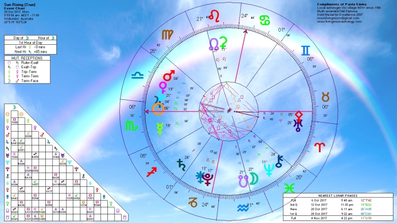 Sunrise Horoscope October 30 2017