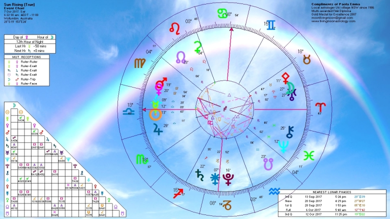 Sunrise Horoscope October 7 2017