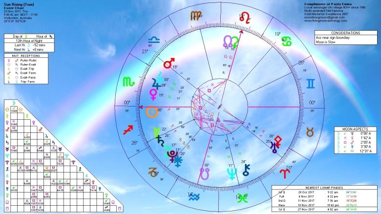Sunrise Horoscope November 23 2017