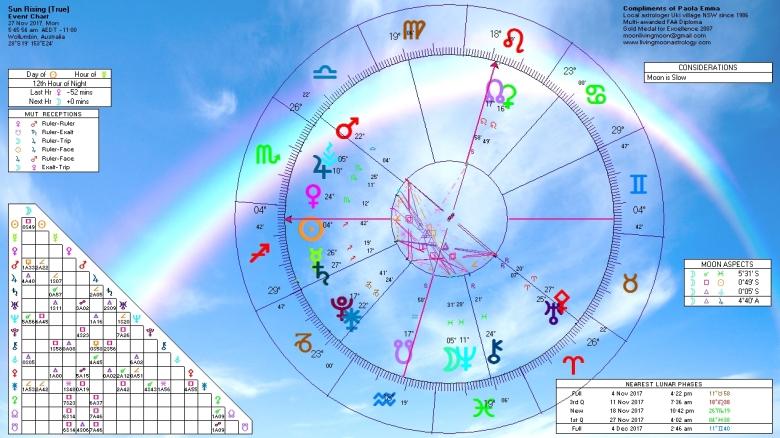 Sunrise Horoscope November 27 2017