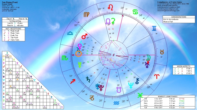 Sunrise Horoscope November 4 2017