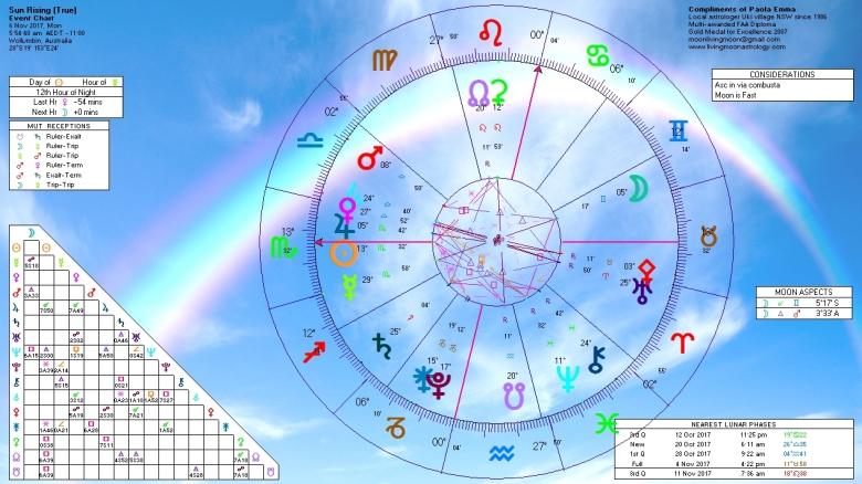 Sunrise Horoscope November 6 2017