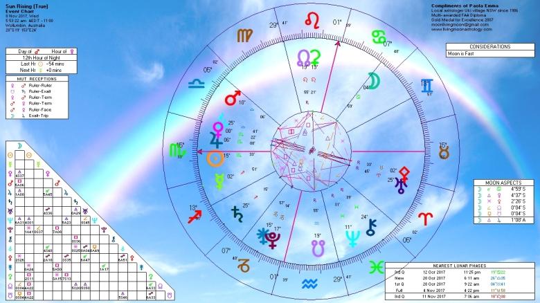 Sunrise Horoscope November 8 2017