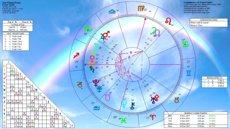Sunrise Horoscope December 16 2017