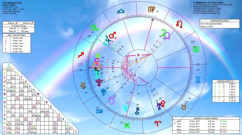 Sunrise Horoscope December 19 2017