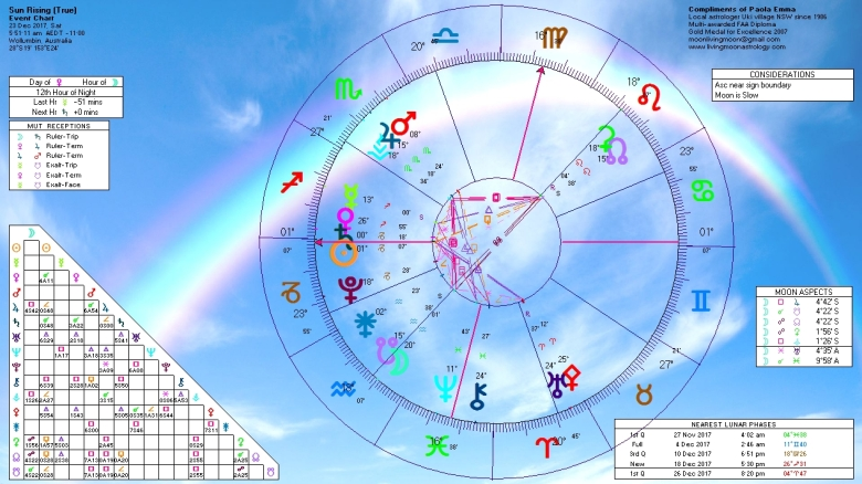 Sunrise Horoscope December 23 2017
