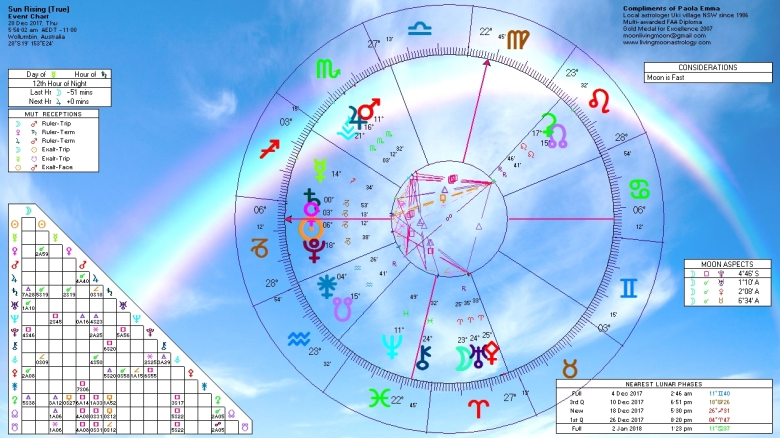 Sunrise Horoscope December 28 2017