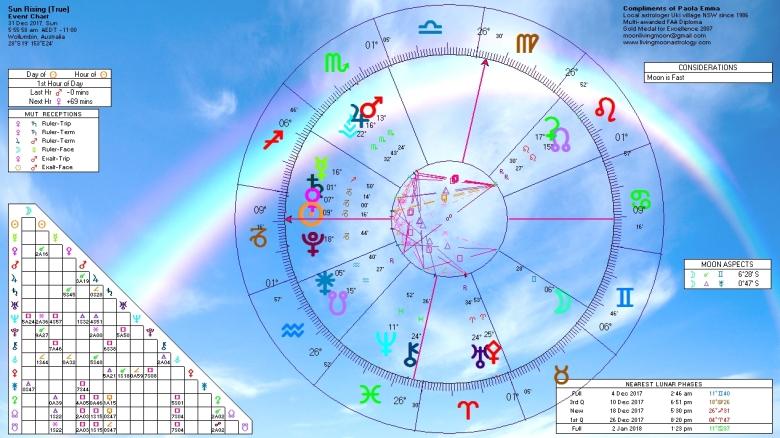Sunrise Horoscope December 31 2017