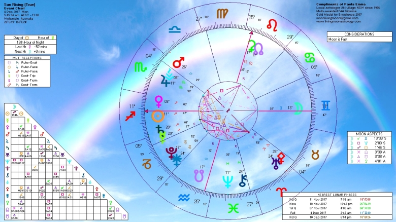 Sunrise Horoscope December 4 2017