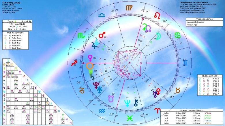 Sunrise Horoscope December 7 2017