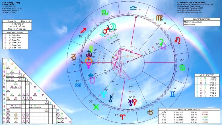 Sunrise Horoscope January 11 2018
