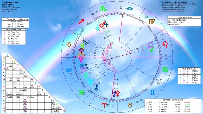 Sunrise Horoscope January 20 2018