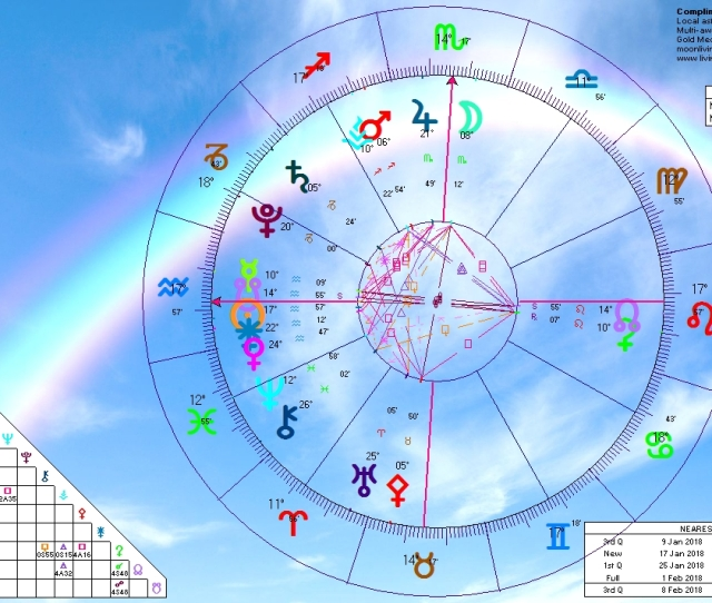 Sunrise Horoscope February