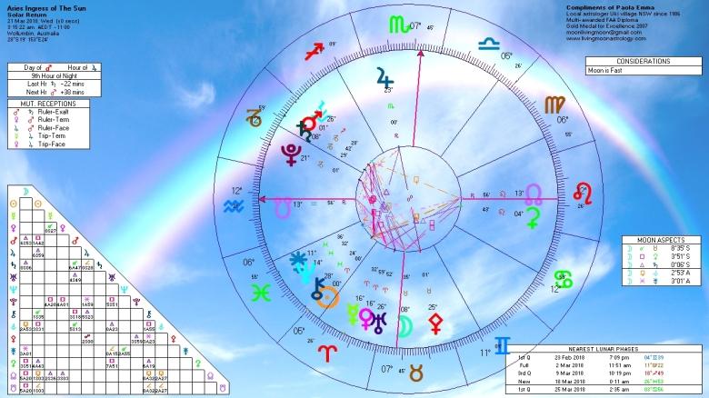 2018 Aries Equinox