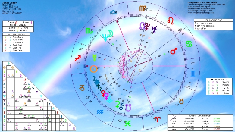 James Comey Natal Sunrise Chart