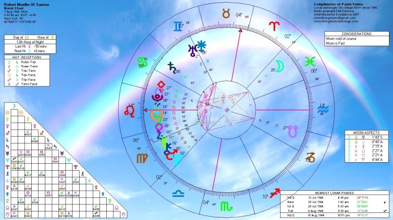 Robert Mueller III Natal Horoscope