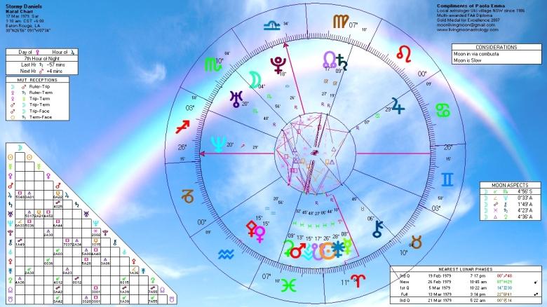 Stormy Daniels Natal Horoscope