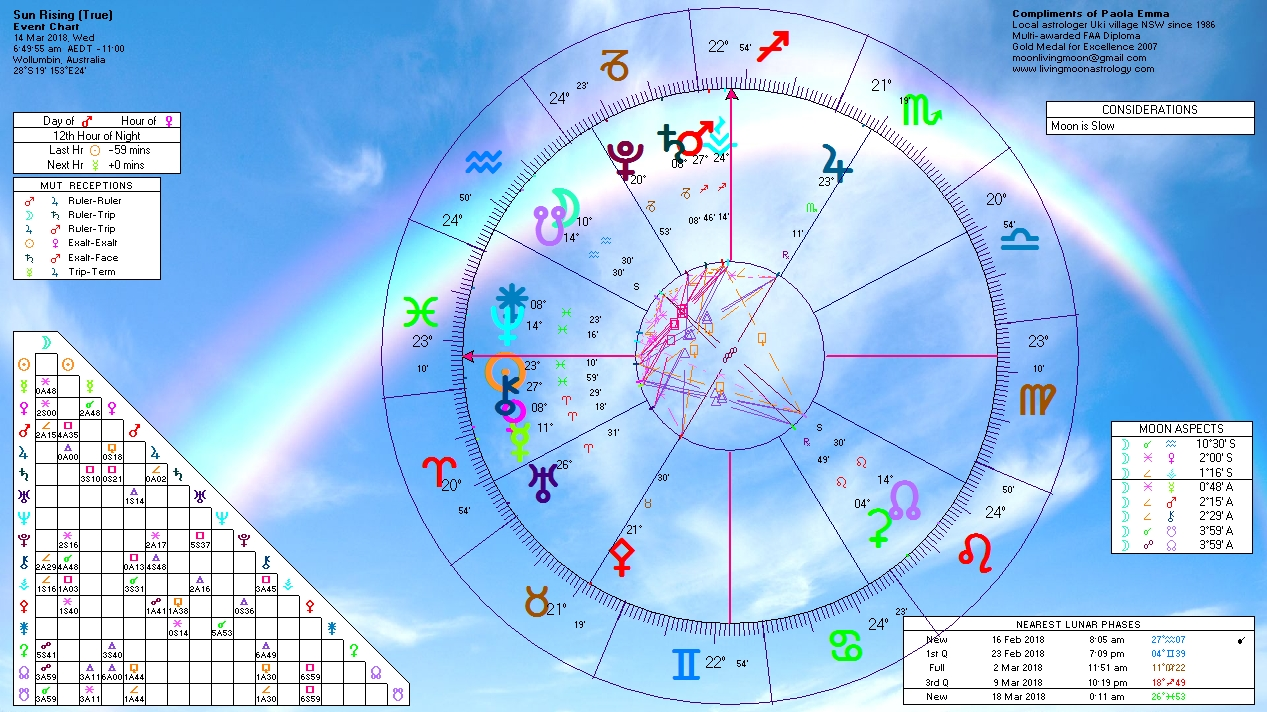 monster moon march 14 astrology
