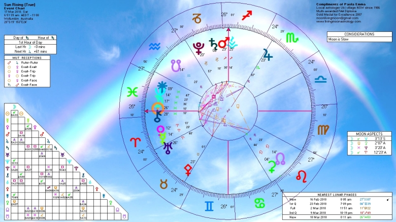 Sunrise Horoscope March 17 2018