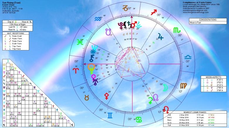 Sunrise Horoscope March 29 2018