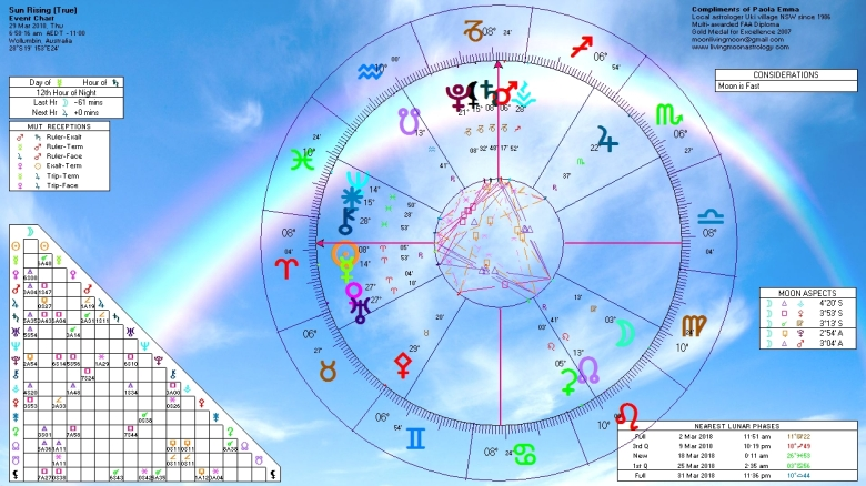 Sunrise Horoscope March 29 2018