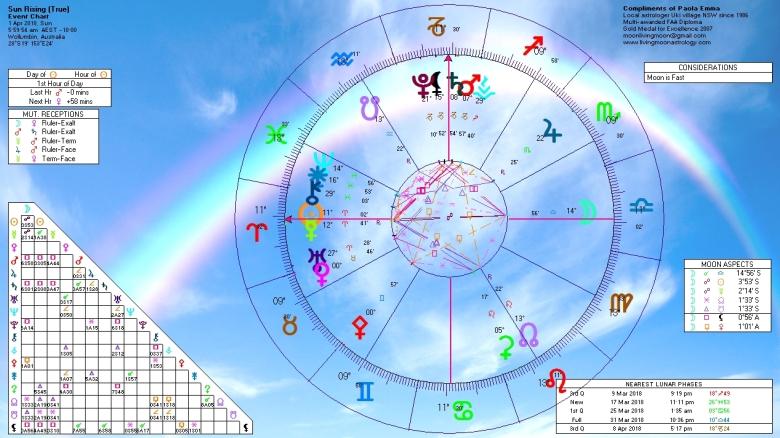 Sunrise Horoscope April 1 2018