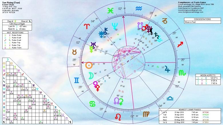 Sunrise Horoscope May 17 2018