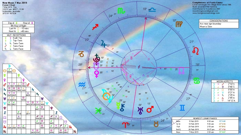 Pisces New Moon Horoscope March 7 2019