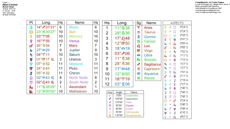 Albert Einstein Birth Chart Data. Click to view larger image