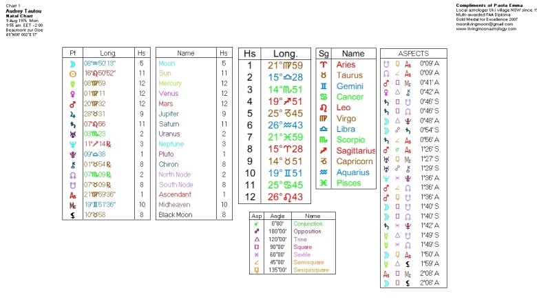 Audrey Tautou's Birth Chart Data. Click to view larger image.