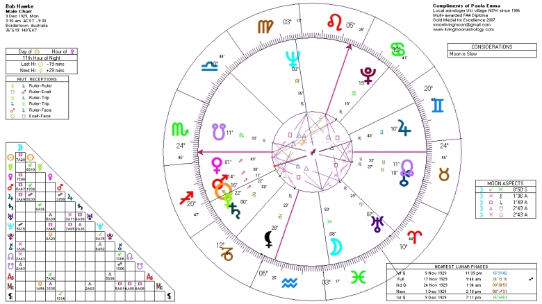 Bob Hawke's Birth Chart (birth time 3.30 am). Click to view larger image.