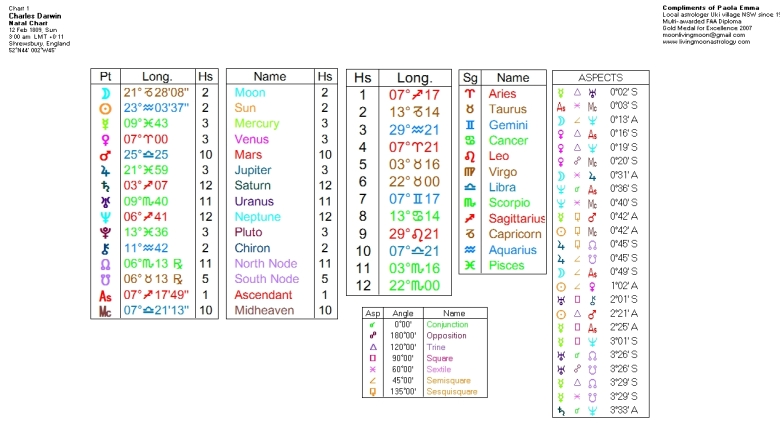 Charles Darwin's Birth Chart. Click to view larger image.