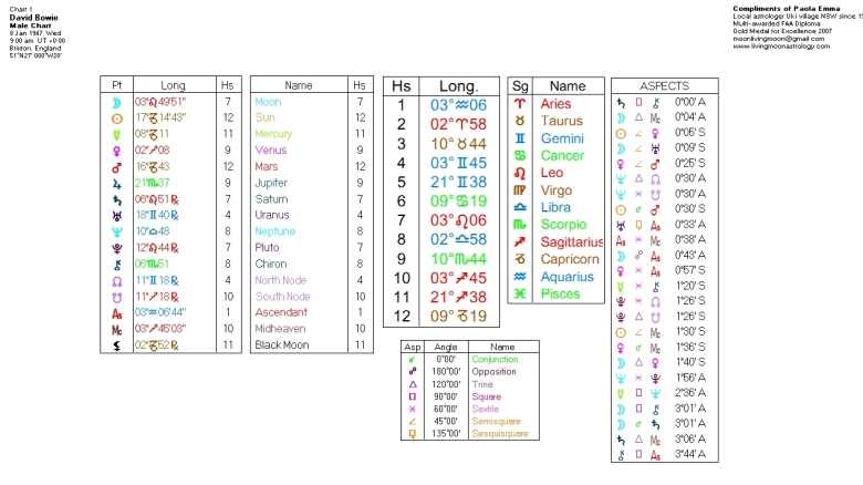 David Bowie Birth Chart Data. Click to view larger image